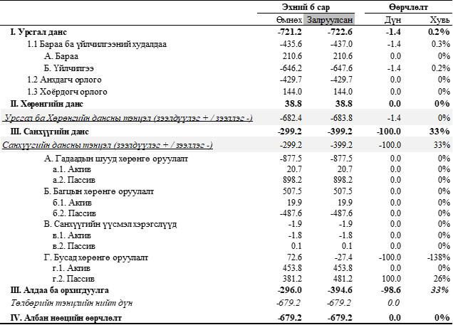 husnegt-144101-1727292727 Монгол Улсын урсгал данс 722 сая ам.долларын алдагдалтай байна