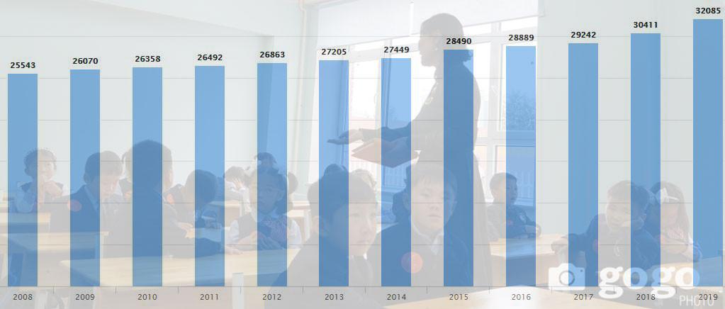Ерөнхий боловсролын сургуулийн үндсэн багш нарын тоо
