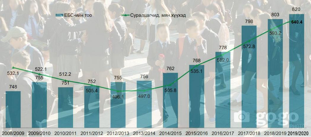 Ерөнхий боловсролын сургуулийн тоо болон сурагчдын тоо