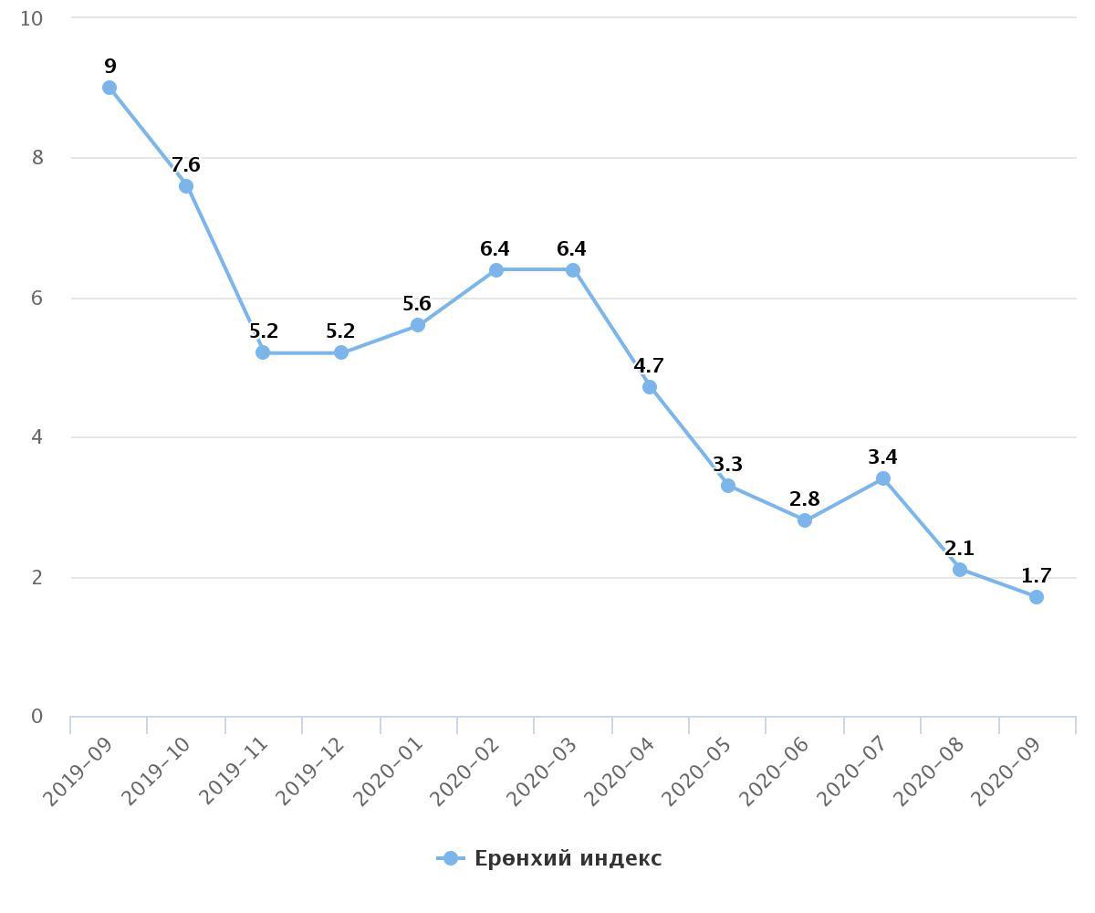 Сүүлийн нэг жилийн инфляцын бууралт
