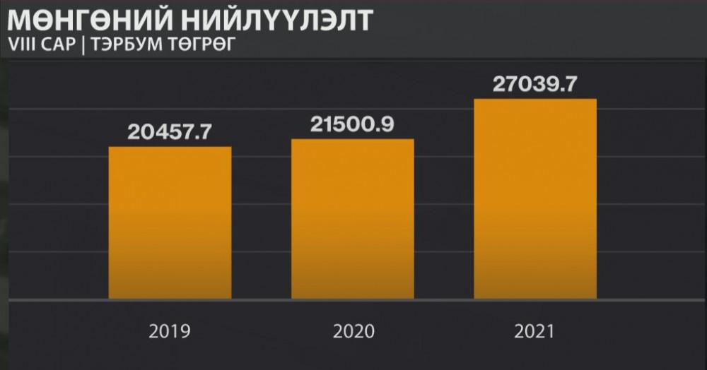 ҮСХ: Мөнгөний нийлүүлэлт VIII сарын эцэст 25 хувиар өсөж, 27 их наяд төгрөг болсон