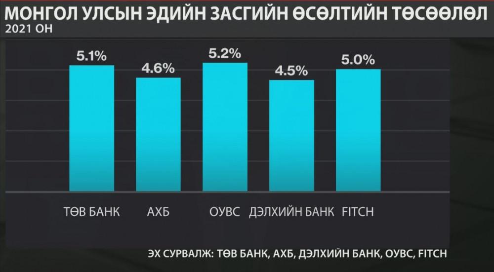 ОУВС манай улсын 2021 оны эдийн засгийн өсөлтийн төлөвийг 5.2 хувь болгож нэмлээ
